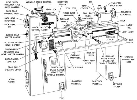 atlas lathe parts diagram clausing 14 quot 6900 series lathe operating parts manual
