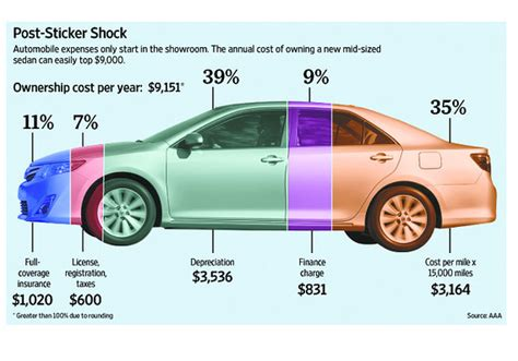 Kosten Auto by What Your Car Really Costs You Marketwatch