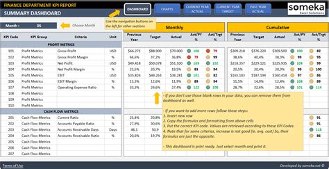finance kpi dashboard template ready to use excel