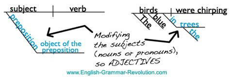 prepositional phrase diagram diagramming the prepositional phrase
