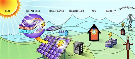 Do Sunlight Ls Work by How Solar Power Works Xcel Energy