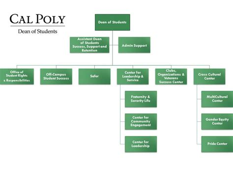 Cal Poly Admissions Office by Dean Of Students Office Organizational Chart Dean Of