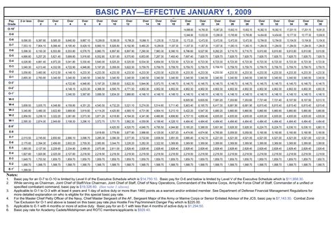 2016 military payscale chart air force pay chart enlisted u s military pay charts for