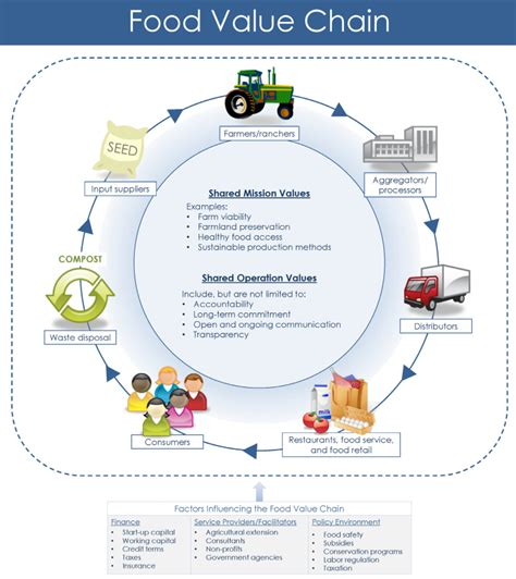 Southern Arkansas Mba Supply Chain by Arkansas Local Foods Arkansas Local Food Development
