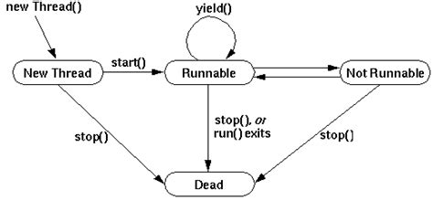 cycle of thread in java with diagram thread state
