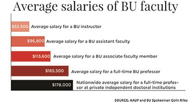 Bu Mba Post Graduate Salary by Nationwide Faculty Salaries Rising Still Recovering