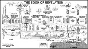 timeline chart of the book of revelation images