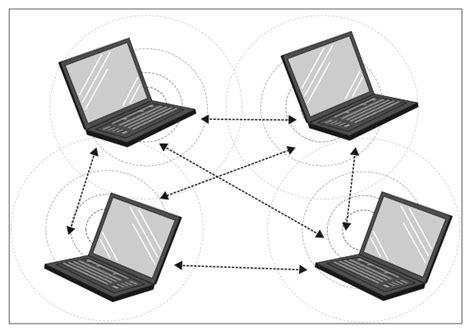 membuat jaringan lan nirkabel cara membuat jaringan nirkabel tips sewu