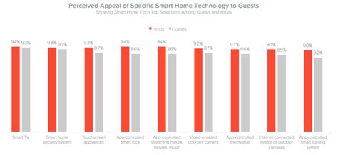 smart home technologies smart home technology can increase your airbnb earning