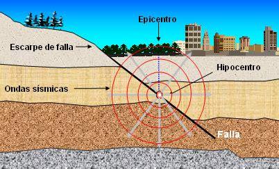 imagenes en movimiento de un terremoto clases de terremotos unmillondepalomas