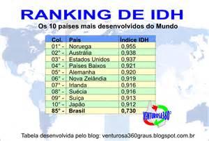 futebolista mais do mundo 2016 ranking dos 10 pa 237 ses mais desenvolvidos do mundo