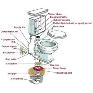 how to install plumbing guaranteed plumbing danville ca danville plumbing how