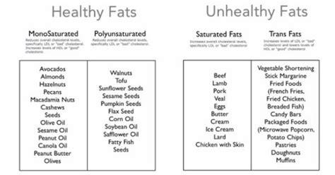 healthy fats clean eating healthy fats vs unhealthy fats healthy fats