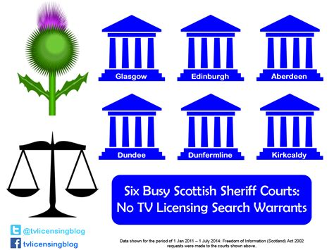 Search Warrant Scotland Tv Licensing