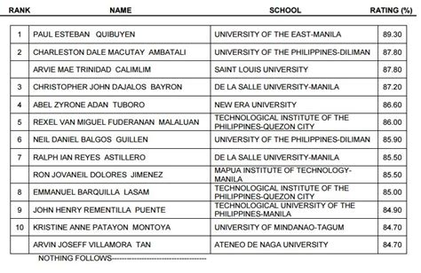 top  passers  april  electronics engineering ece ect board exam results attracttour