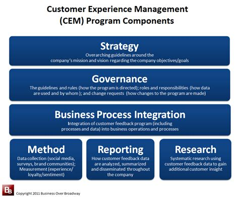 managing customer experiences in the digital age cooler