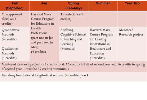Harvard Md Mba Curriculum by Credit Requirements And Curriculum Hms
