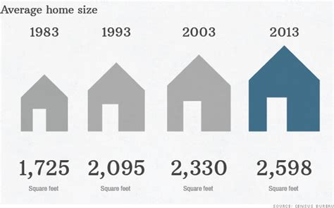 average size of american homes is it much homevestors