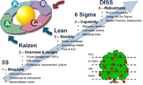 Pmp Vs Mba Vs Six Sigma by Lean Six Sigma Methodology Compared To Six Sigma