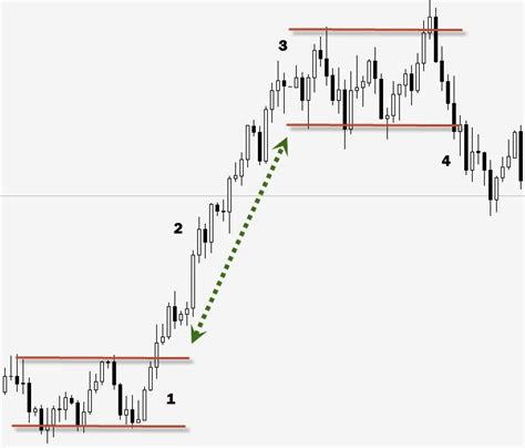 swing trade swing trading tips tricks learn how to swing trade