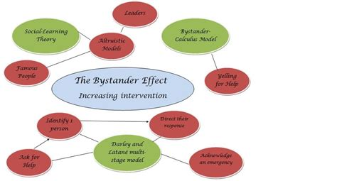 Bystander Intervention Model Essay by Bec S Social Psychology Page The Bystander Effect Foundations And Solutions