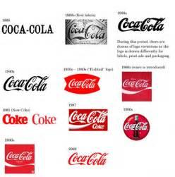 History Of Logo History Of The Coca Cola Logo