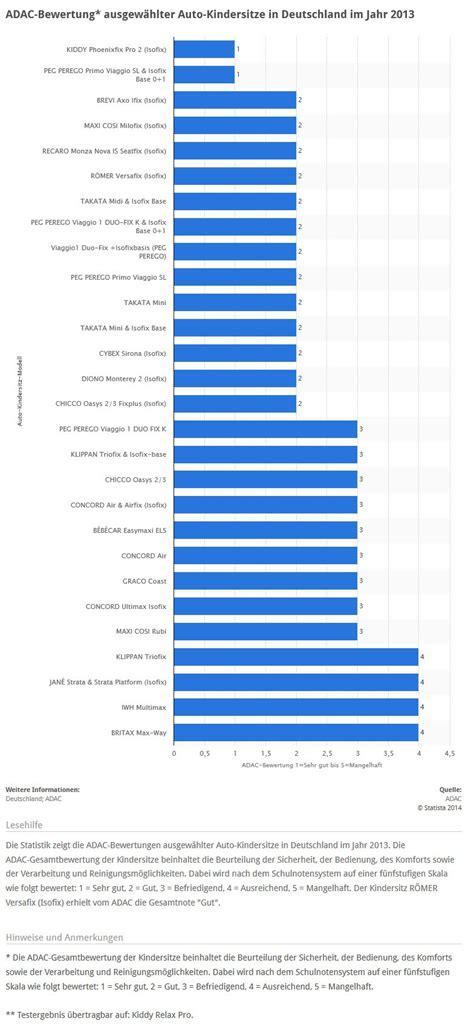 Kindersitz Auto Wiki by F 252 Nf Kinderautositze Bis 36 Kg Im Vergleich