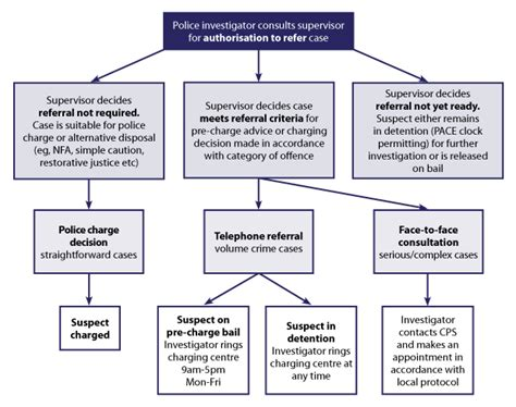 Cps Table Creator by Uk Criminal Justice System Flowchart Flowchart In Word