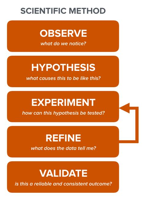 design thinking vs scientific method how to make design thinking deliver on its promise of