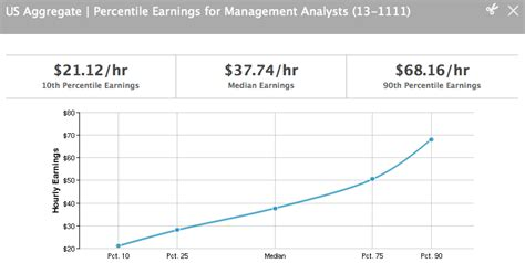 Mba Healthcare Management Salary In Pakistan by The Rise Of Management Consultants Newgeography