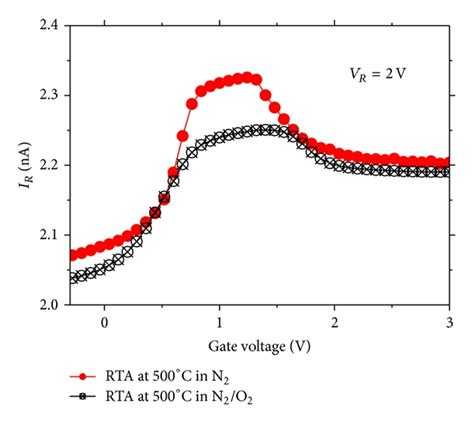 gated diode current surface state capture cross section at the interface between silicon and hafnium oxide figure 2