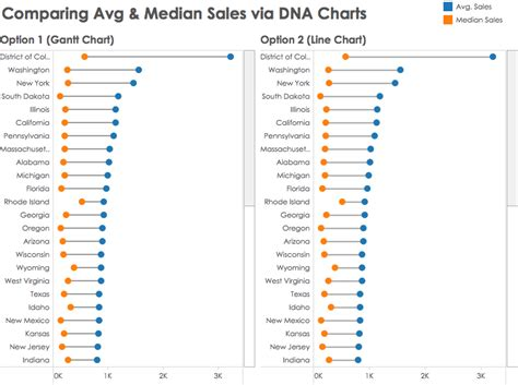 All Systems Go For Tuesday Dna Reveal by Tableau Tip How To Create Dna Charts
