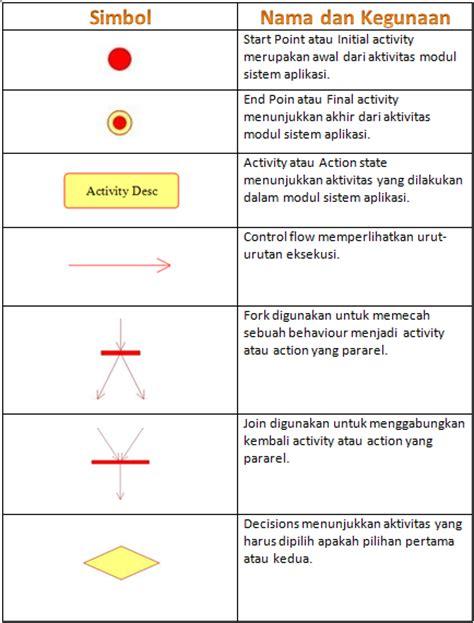 urutan membuat uml activity diagram diagram aktifitas mari belajar