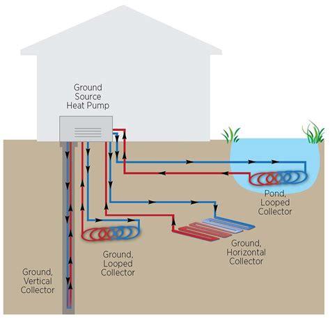 geothermal heat system diagram geothermal heat pumps carolina country