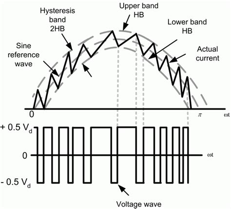 alternative current pulse width modulation for induction motor engineering projects topics