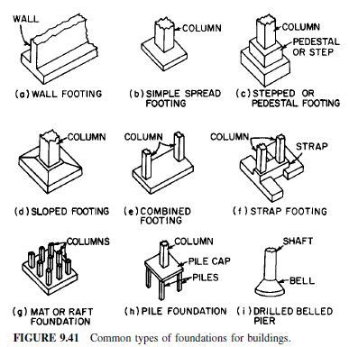 types of house foundations various types of foundation