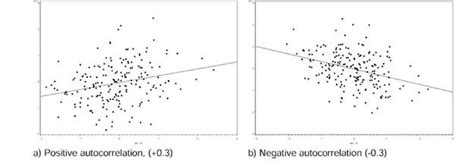 pattern correlation definition autocorrelation and diagnostics definition and the nature