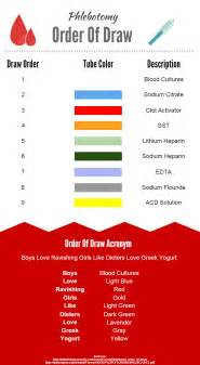 phlebotomy colors phlebotomy order of draw and study aid phlebotomy coach