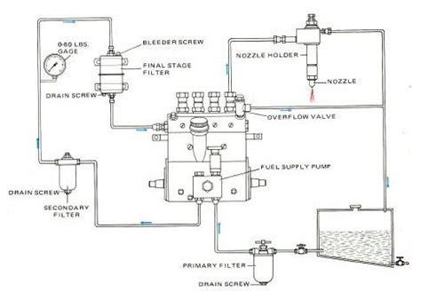 Modul Pemeliharaan anton rivai modul pemeliharaan servis sistem bahan bakar