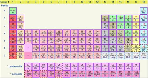 symbol for tin on periodic table tin sn gifts on zazzle