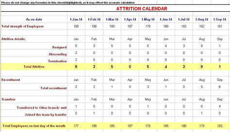Http Www Mbaexcel Mba Mba Excel Story Tracker by Attrition Calculation Formula In Excel