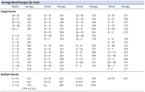 Delta G Table by By Using Photons Of Specific Wavelengths Chemists
