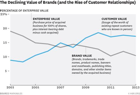 make vs buy template the value of quot brand quot is declining the value of quot customer