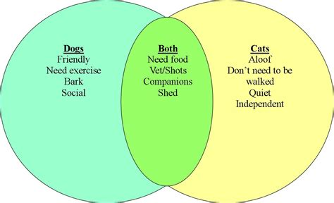 Compare And Contrast Cats And Dogs Essay 9 best images of compare and contrast venn diagram exles venn diagram fractions and