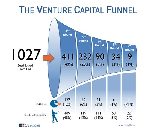 Getting Into Venture Capital After Mba the venture capital funnel