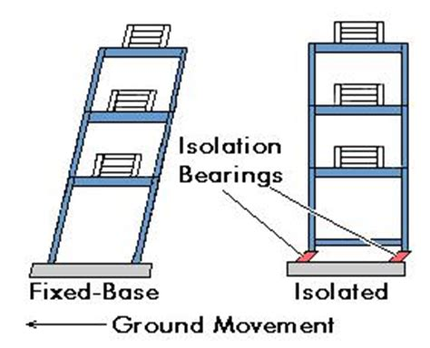earthquake and structures base isolation