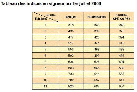 Grille De Salaire Enseignant by Salaires Professeurs Forum Math 233 Matiques Enseignement
