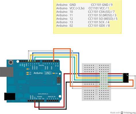 zend framework 2 layout per module arduino use a texas cc1101 erwan s blog