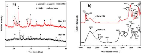 x ray diffraction pattern fourier transform materials free full text integrated utilization of