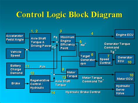 logic block diagram s stuff toyota prius ths presentation 11